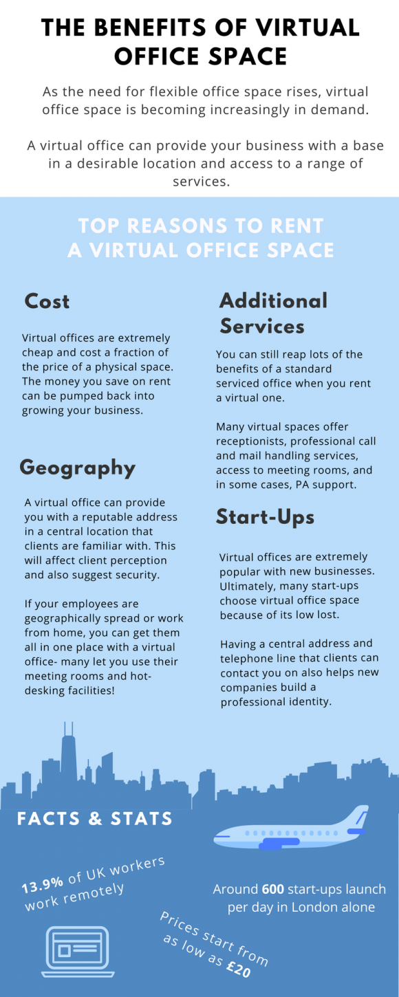 Virtual Office Space infographic