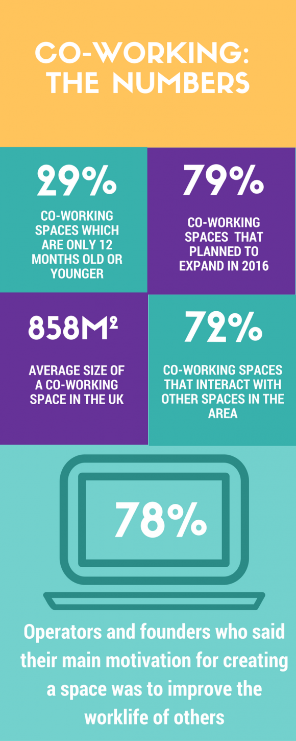 SOS Co-working infographic