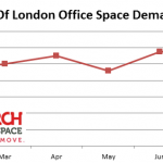 Rising demand in the City Of London